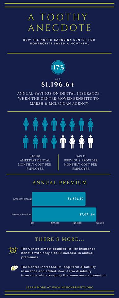 NCCN Insurance Savings