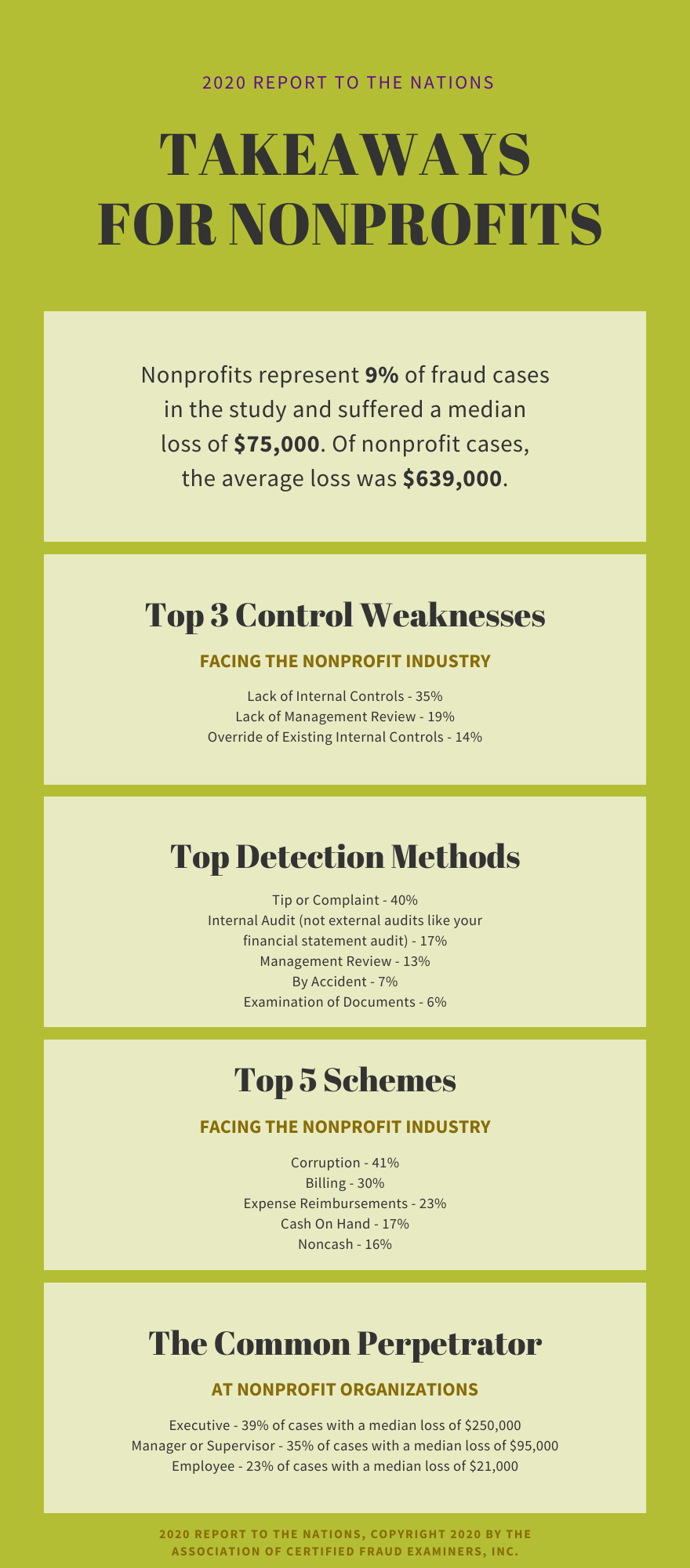 Takeaways on fraud at nonprofits from 2020 Report to the Nations