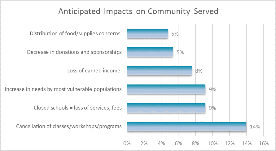 Anticipated Impacts of COVID-19 on Communities Served