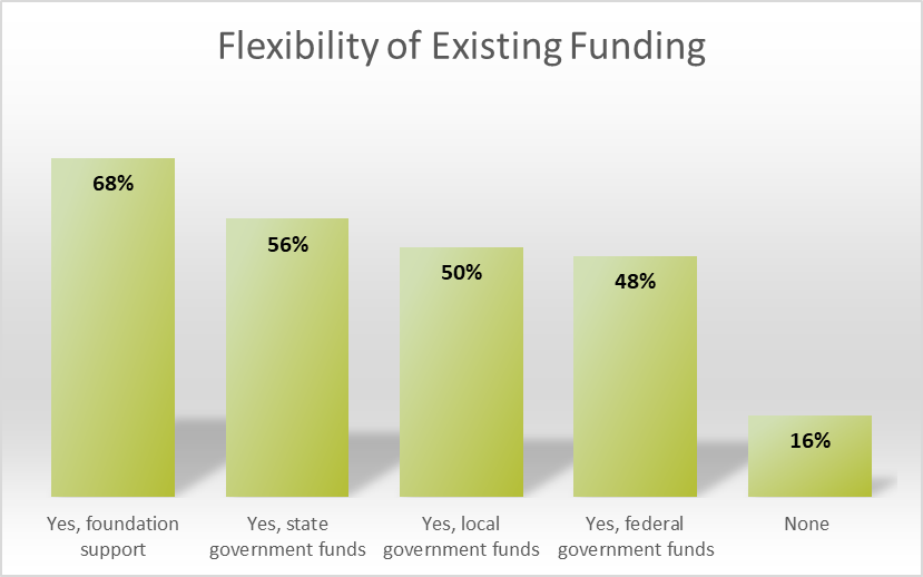 Flexibility of Existing Funding in Response to COVID-19