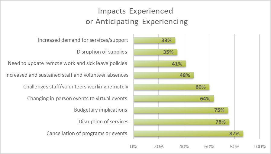 COVID-19 Impacts Experienced or Anticipating Experiencing