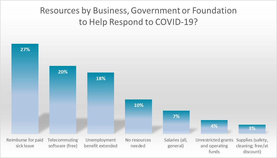 Resources by Business, Government, or Foundation to Help Respond to COVID-19