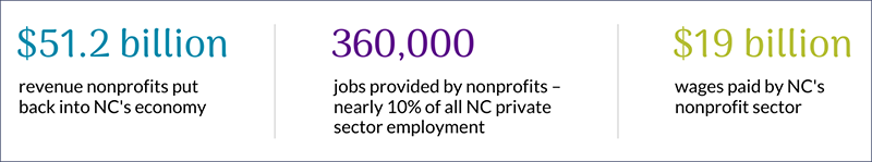 Nonprofit Sector's Economic Impact in North Carolina