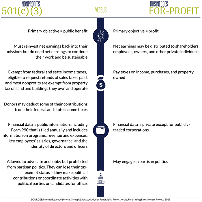 Nonprofit Versus For-Profit Organizations