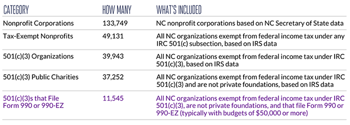 Types of charitable nonprofits in North Carolina