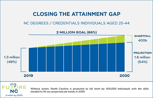 Graph depicting projections from 2019-2030 in myFutureNC's goal of closing the attainment gap of NC degrees/credentials for individuals aged 25-44